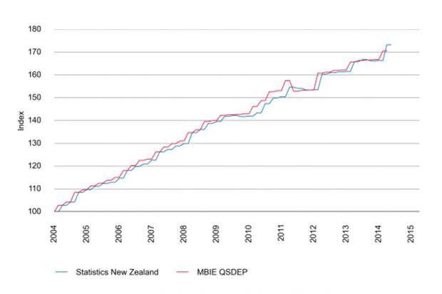 Power prices 2004-2014